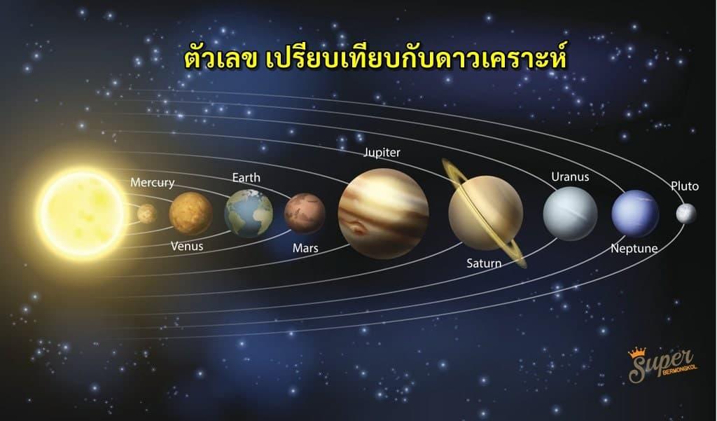เลขศุภเคราะห์ กับดาวเคราะห์